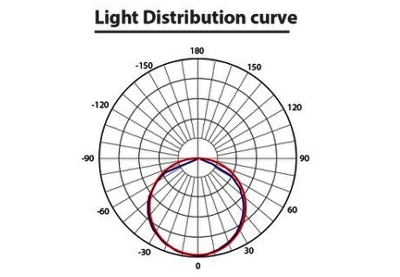 สปอร์ตไลท์ LED FXFDL 20w (วอร์มไวท์) EVE