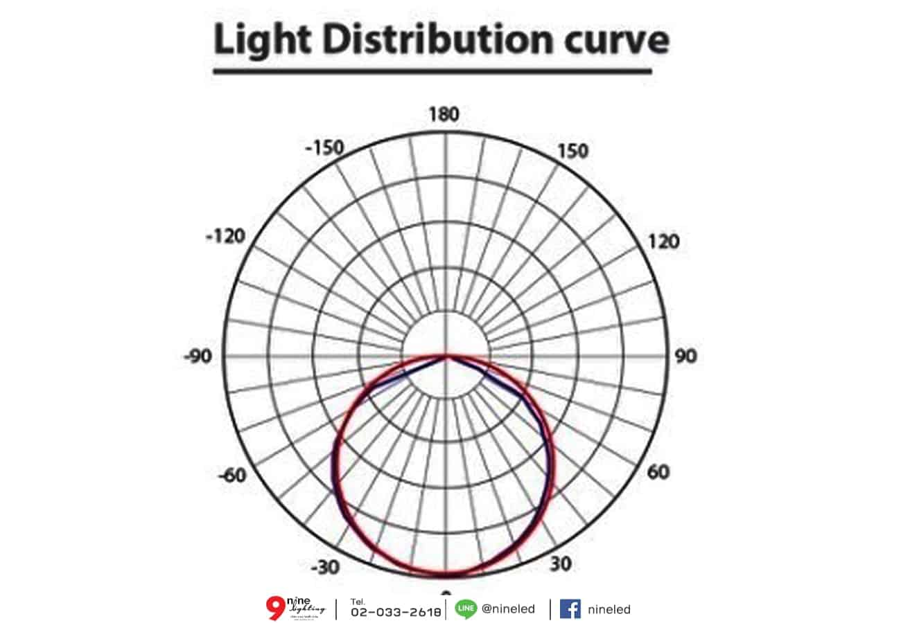 สปอร์ตไลท์ LED FXFDL 20w (เดย์ไลท์) EVE