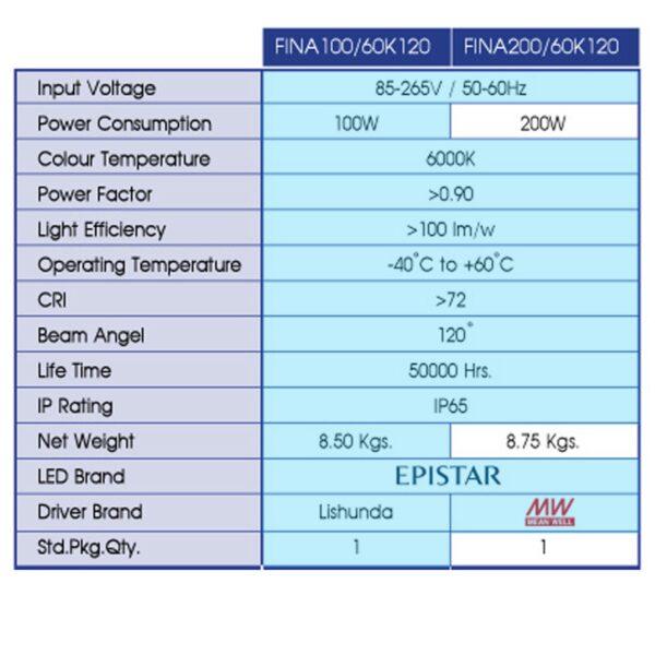 สปอร์ตไลท์ LED FINA 100w (เดย์ไลท์) BEC