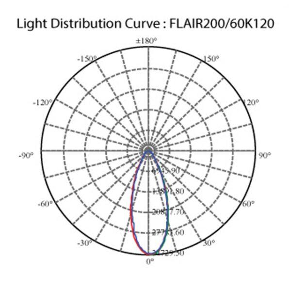 สปอร์ตไลท์ LED FLAIR 200w (เดย์ไลท์) BEC